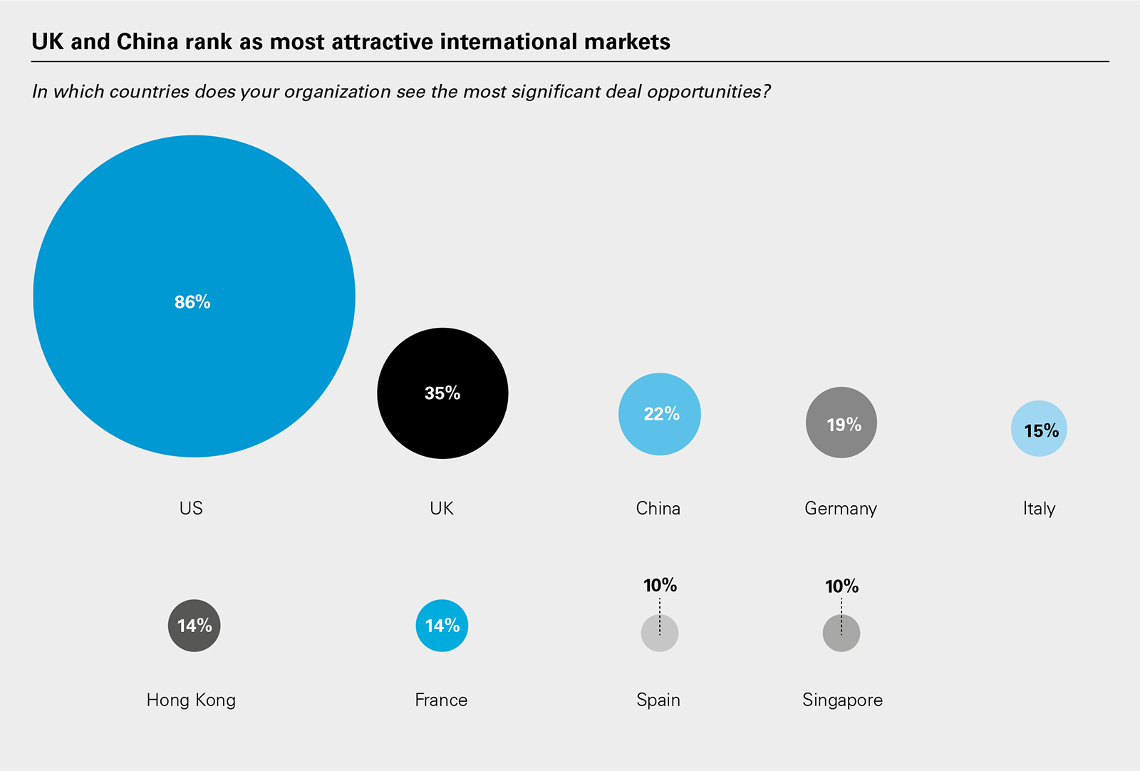 UK and China rank as most attractive international markets