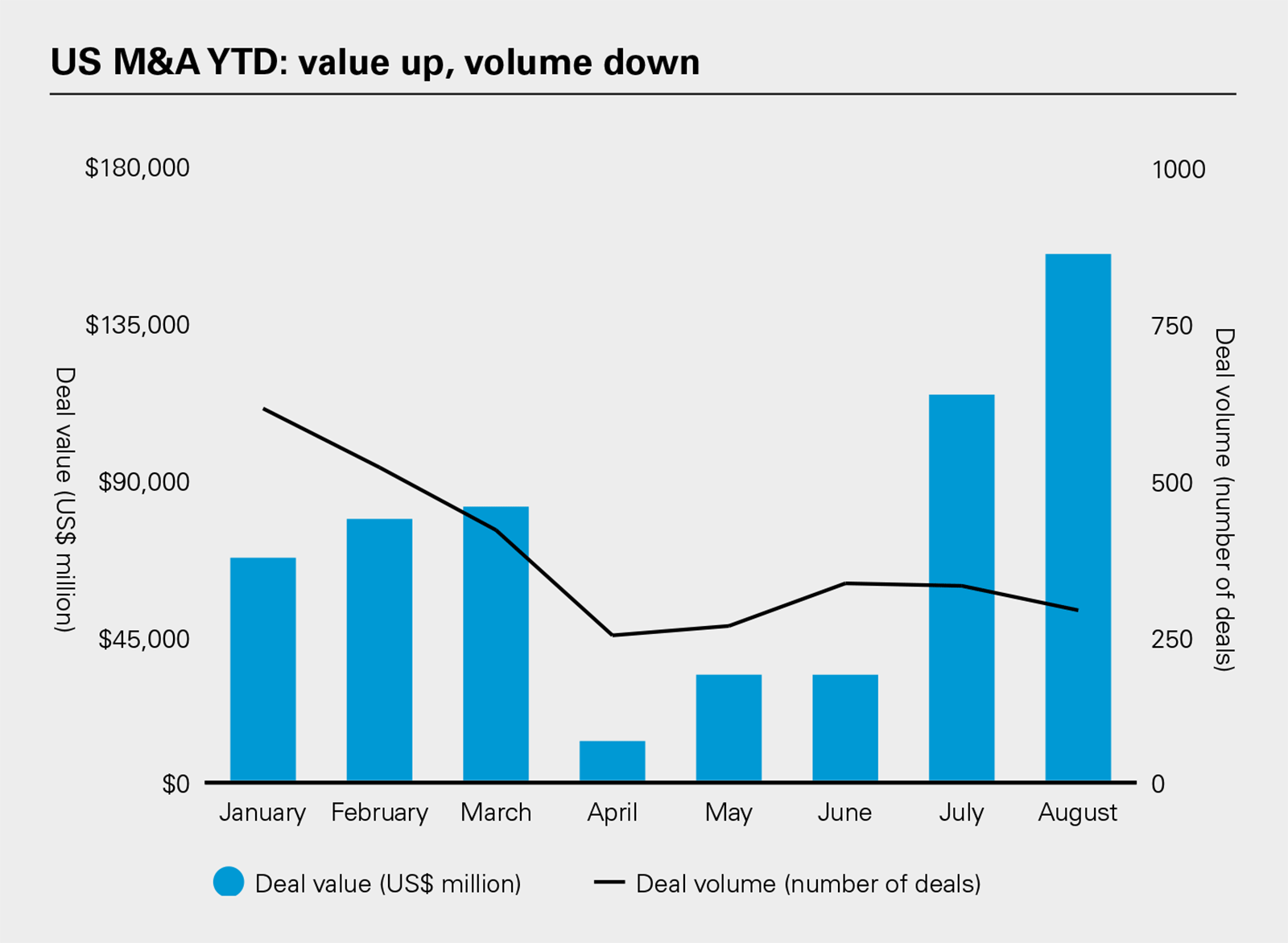 US M&A YTD: value up, volume down