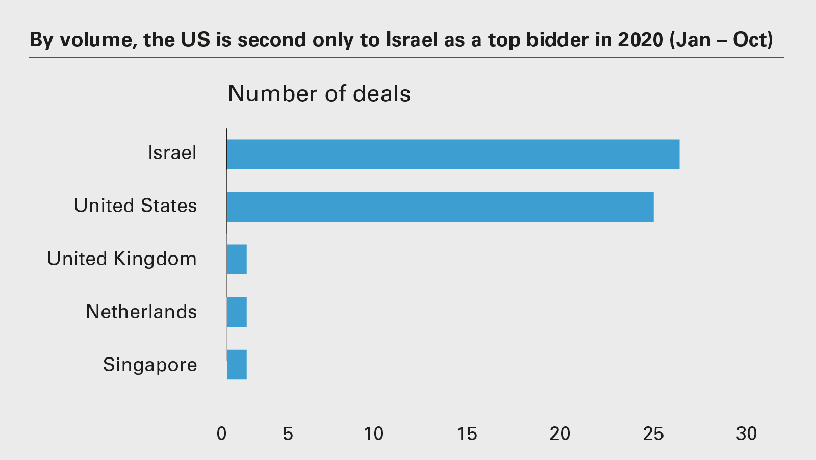 By volume, the US is second only to Israel as a top bidder in 2020 (Jan – Oct)