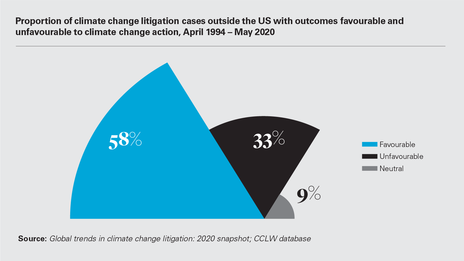 Proportion of climate change litigation cases outside the US