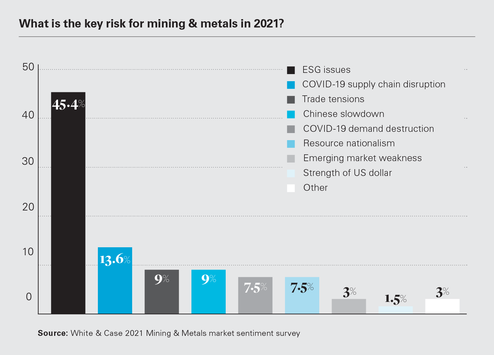 What is the key risk for mining & metals in 2021? (PNG)