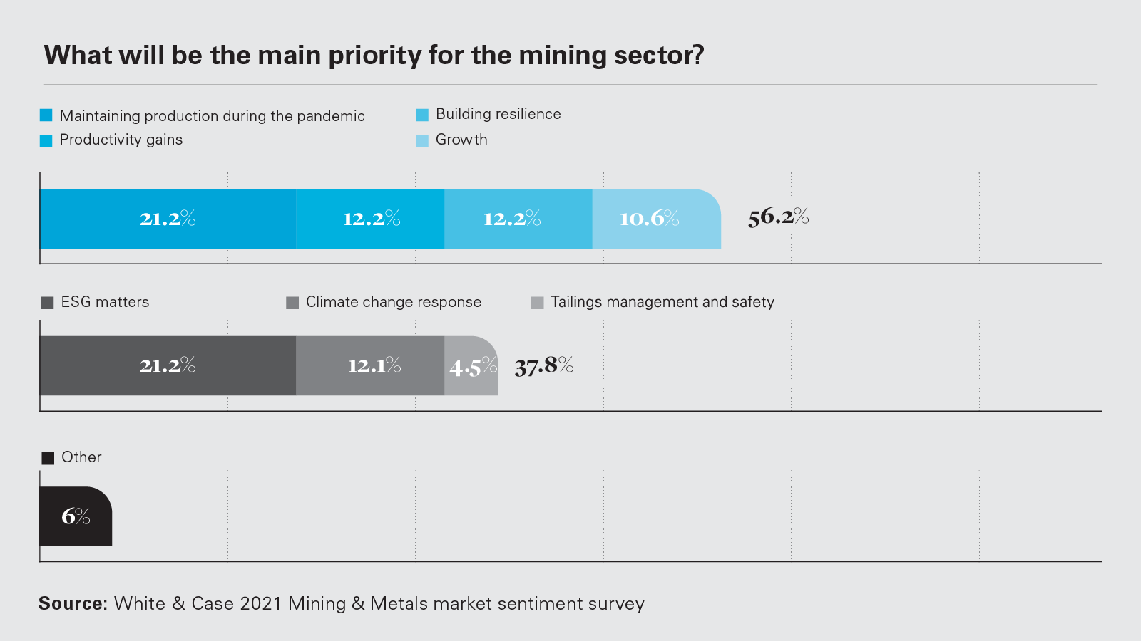 What will be the main priority for the mining sector? (PNG)
