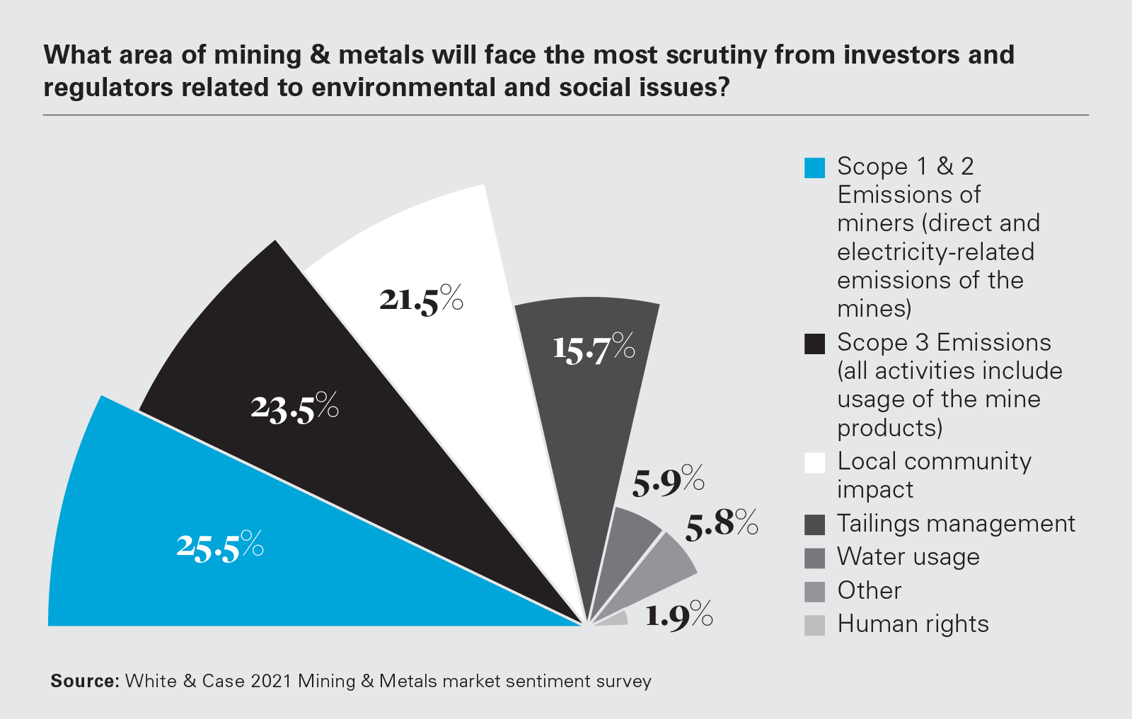 What area of mining & metals will face the most scrutiny from investors and regulators related to environmental and social issues? (PNG)