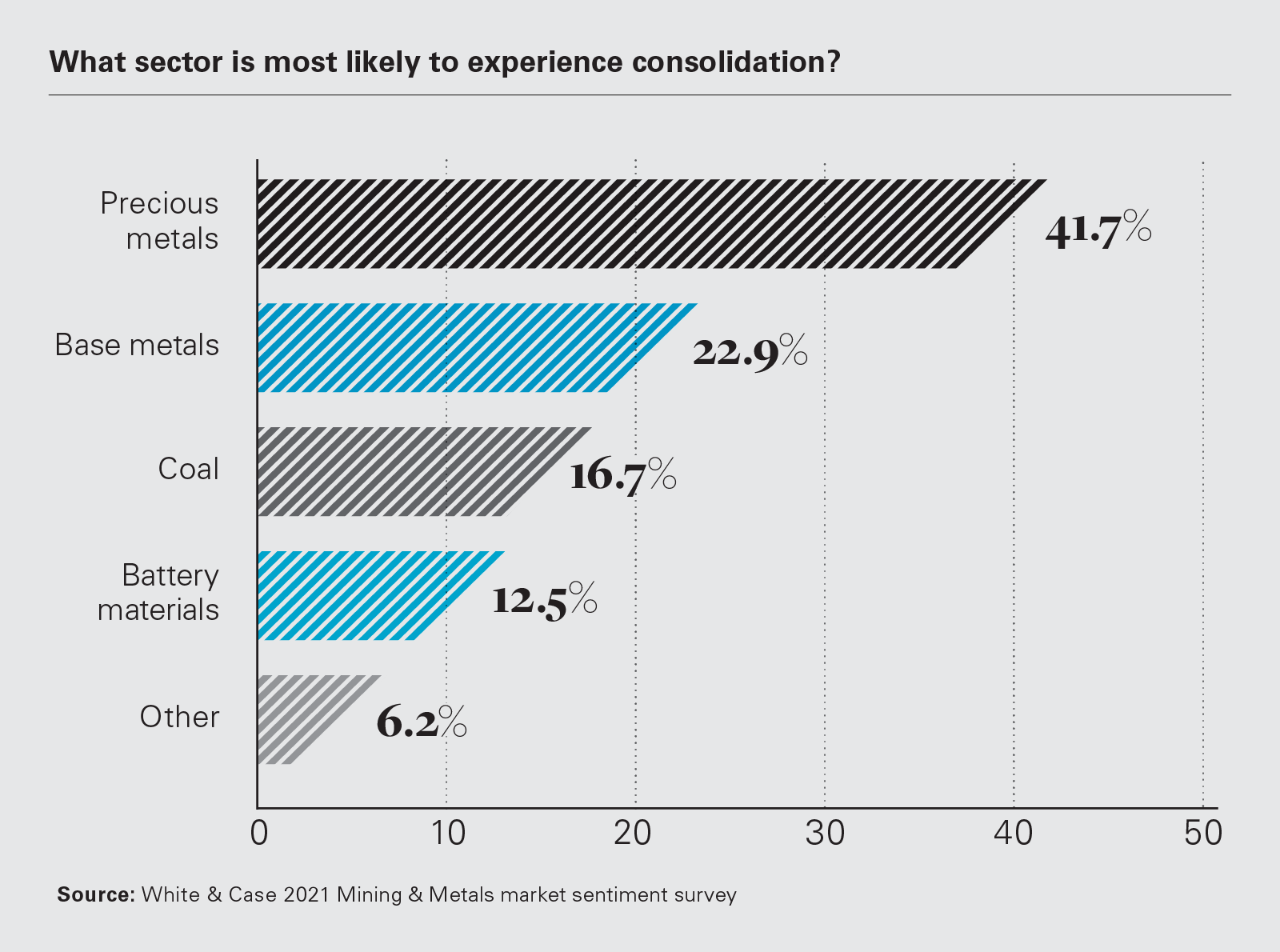 What sector is most likely to experience consolidation? (PNG)