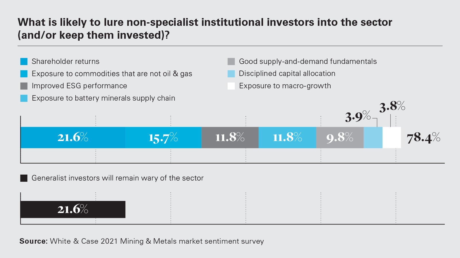 What is likely to lure non-specialist institutional investors into the sector (and/or keep them invested)? (PNG)