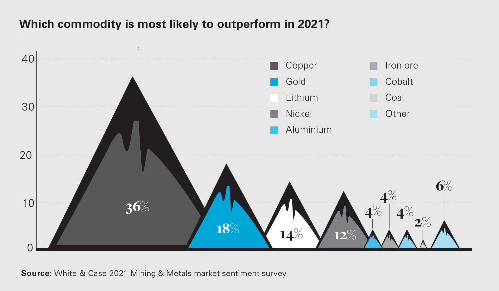 Which commodity is most likely to outperform in 2021? (PNG)
