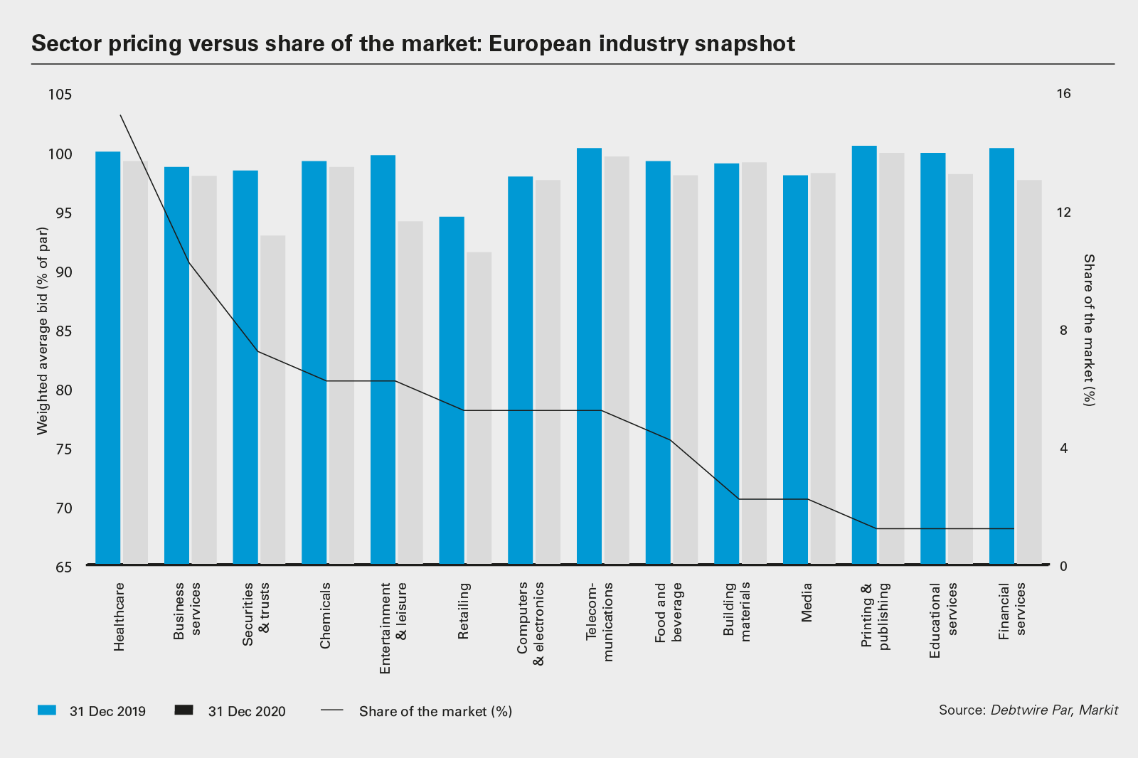 Sector pricing versus share of the market: European industry snapshot
