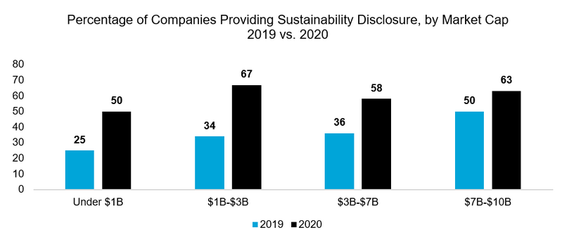 Percentage of Companies Providing Sustainability Disclosure, by Market Cap 2019 vs. 2020