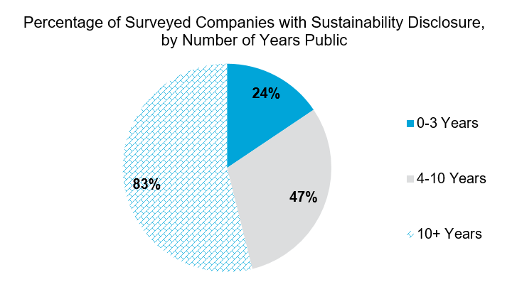 percentage of surveyed companies with sustainability disclosure, by number of years public