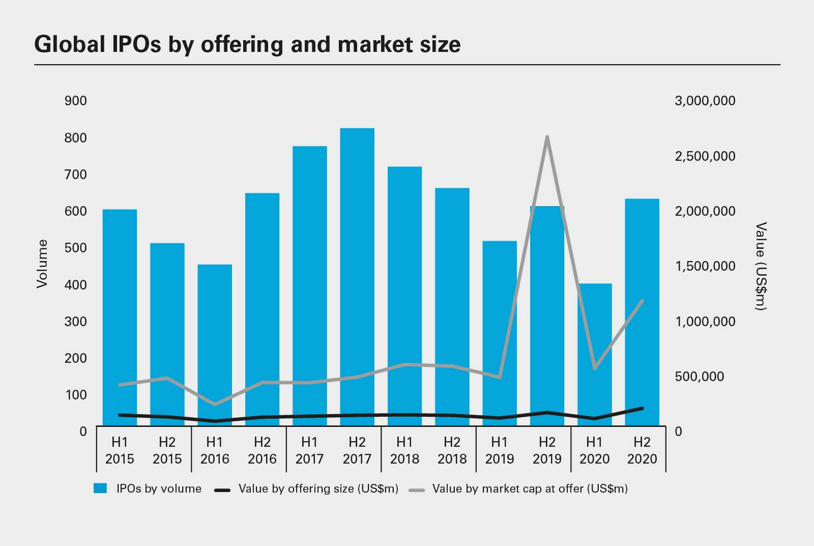 Global IPOs by offering and market size