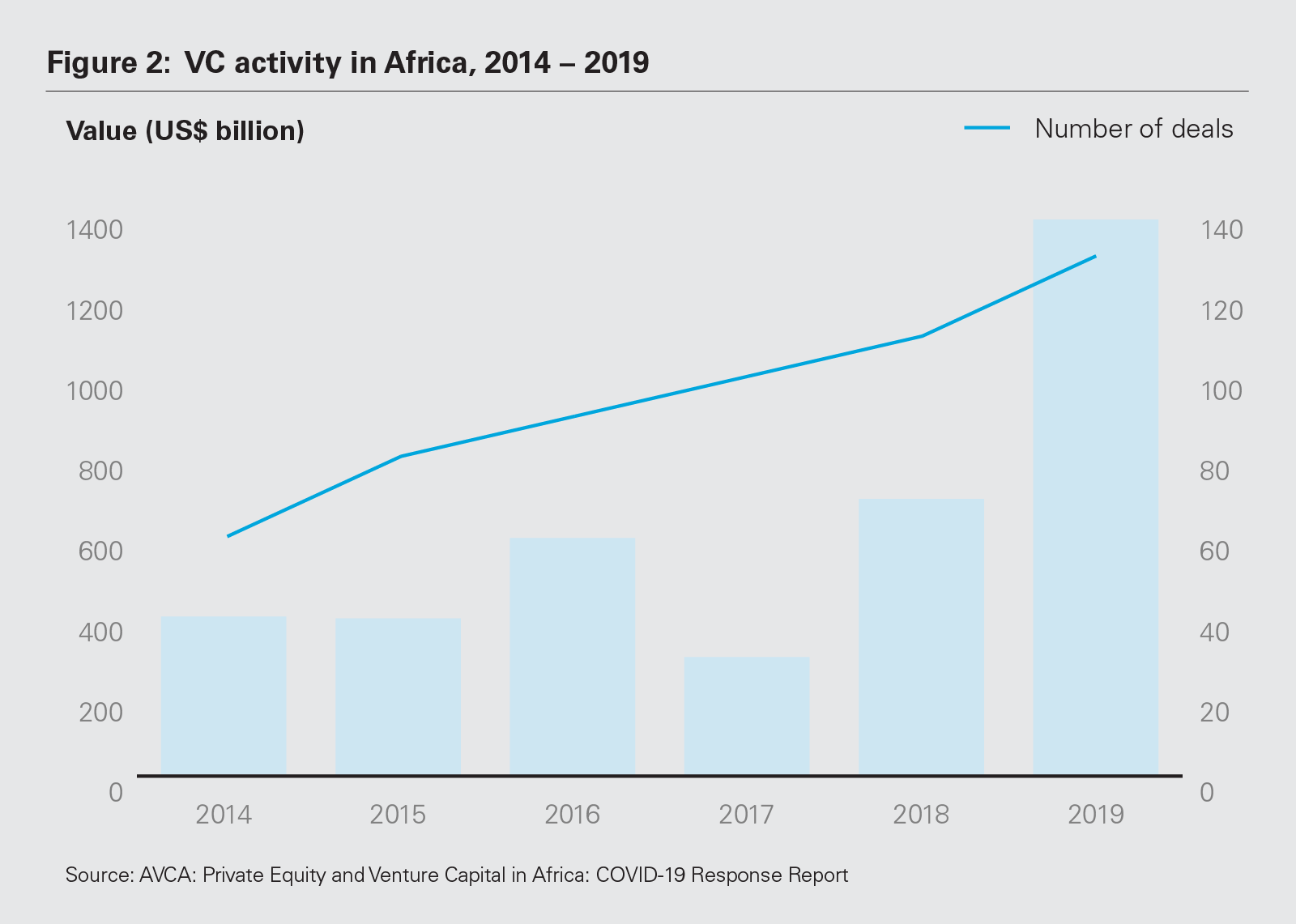 Figure 2: VC activity in Africa, 2014 – 2019