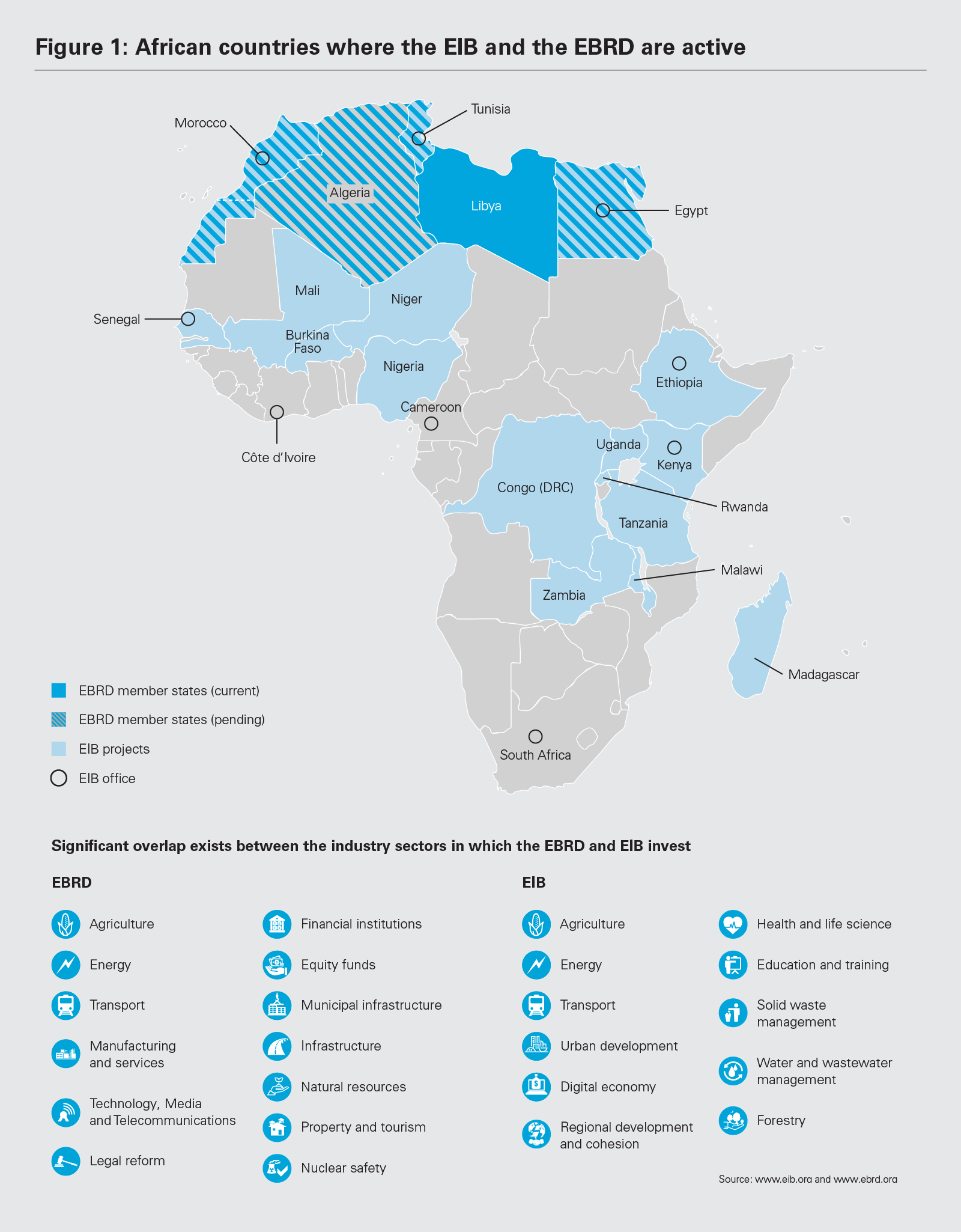Figure 1: African countries where the EIB and the EBRD are active