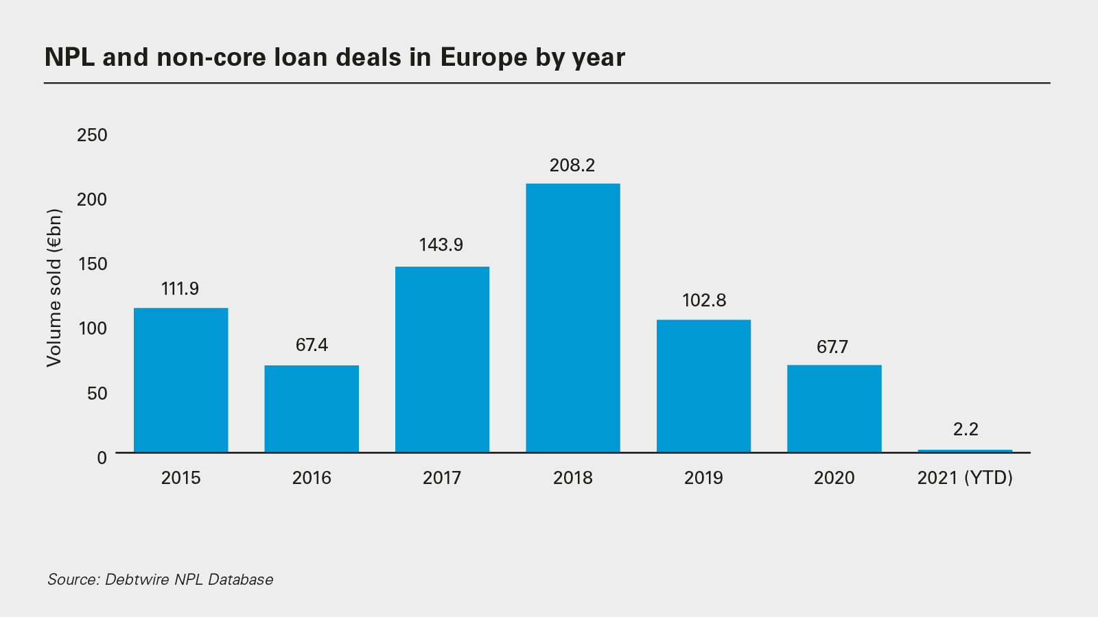 NPL and non-core loan deals in Europe by year (PNG)