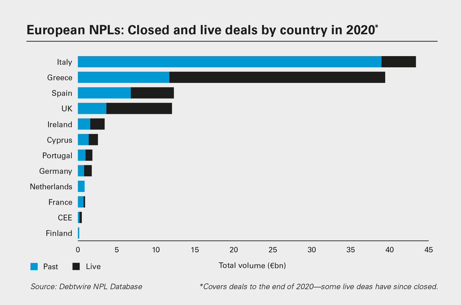 European NPLs: Closed and live deals by country in 2020 (PDF)
