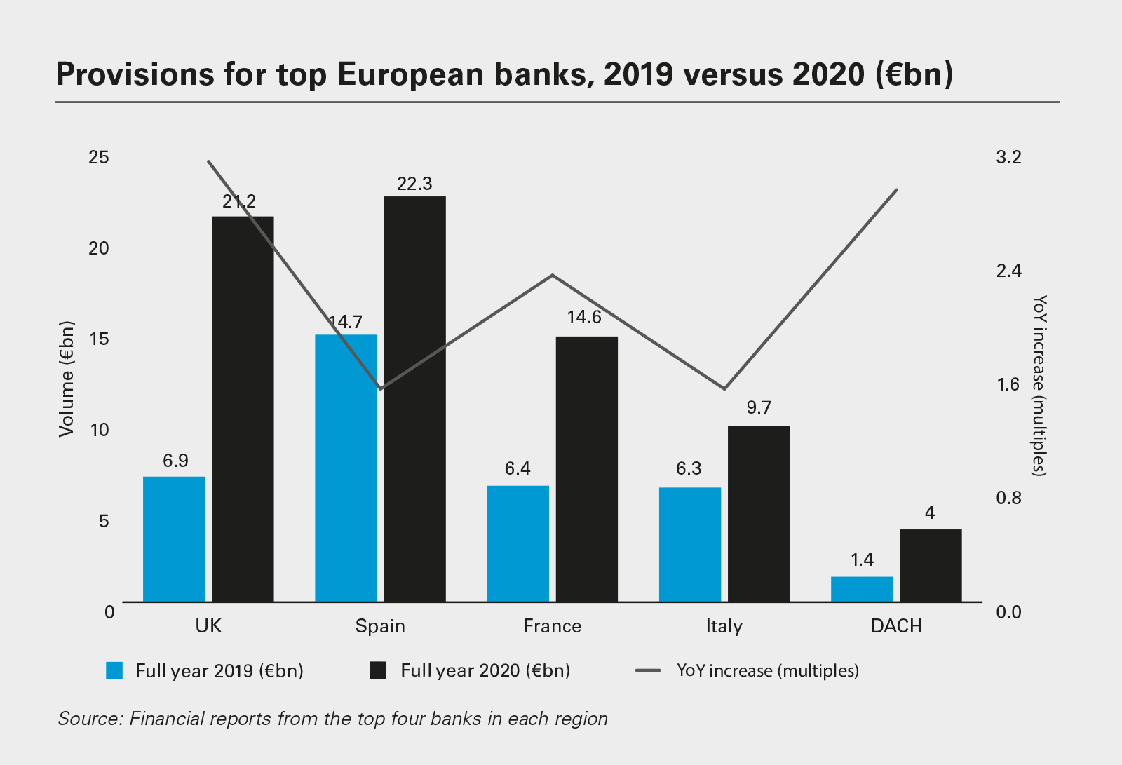 Provisions for top European banks, 2019 versus 2020 (€bn)