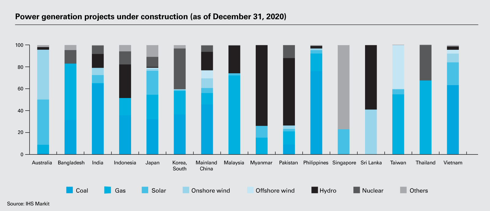 Power generation projects under construction