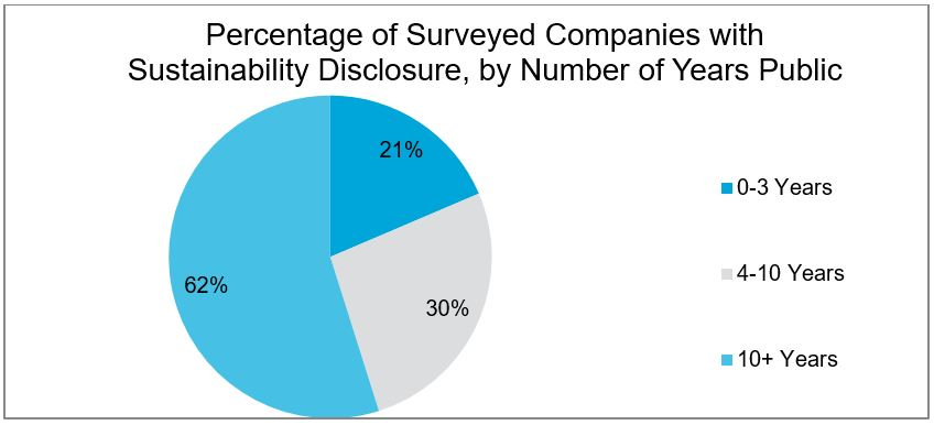 Percentage of Surveyed Companies with Sustainability Disclosure by Number of Years Public