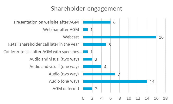 Shareholder engagement