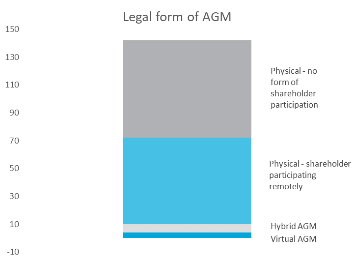 Legal form of AGM