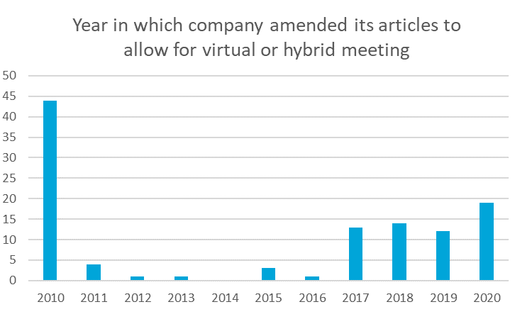 Year in which company amended its articles to allow for virtual or hybrid meeting