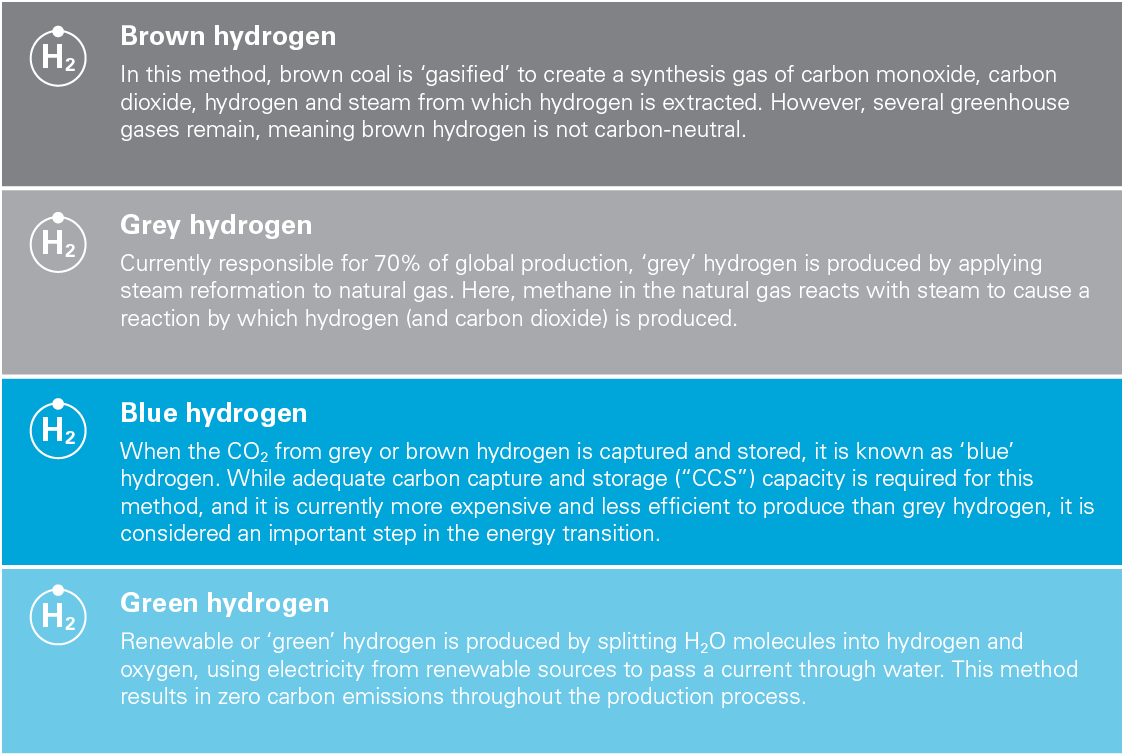 Colour-coded hydrogen (chart)