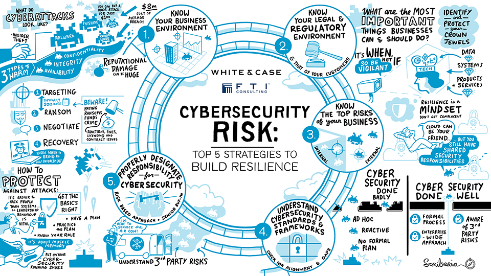 Cybersecurity Risk: Top 5 strategies to build resilience
