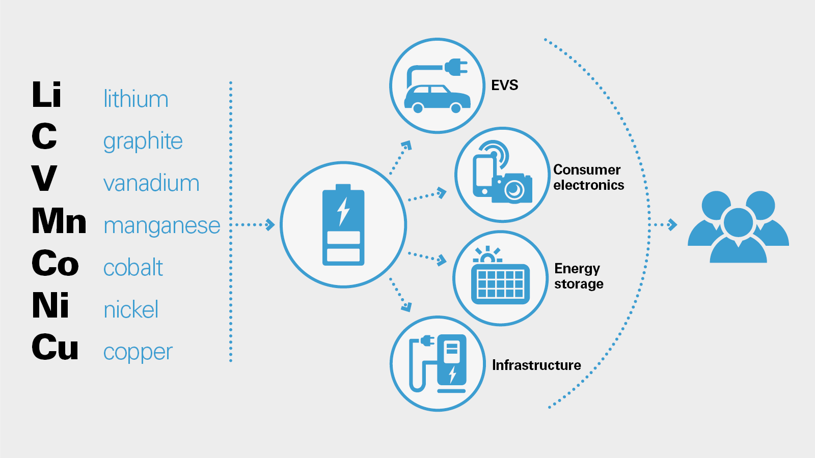 infographic PNG shows lithium, graphite, vanadium, manganese, cobalt, nickel and copper in the battery supply chain of electric cars, consumer electronics, energy storage and infrastructure
