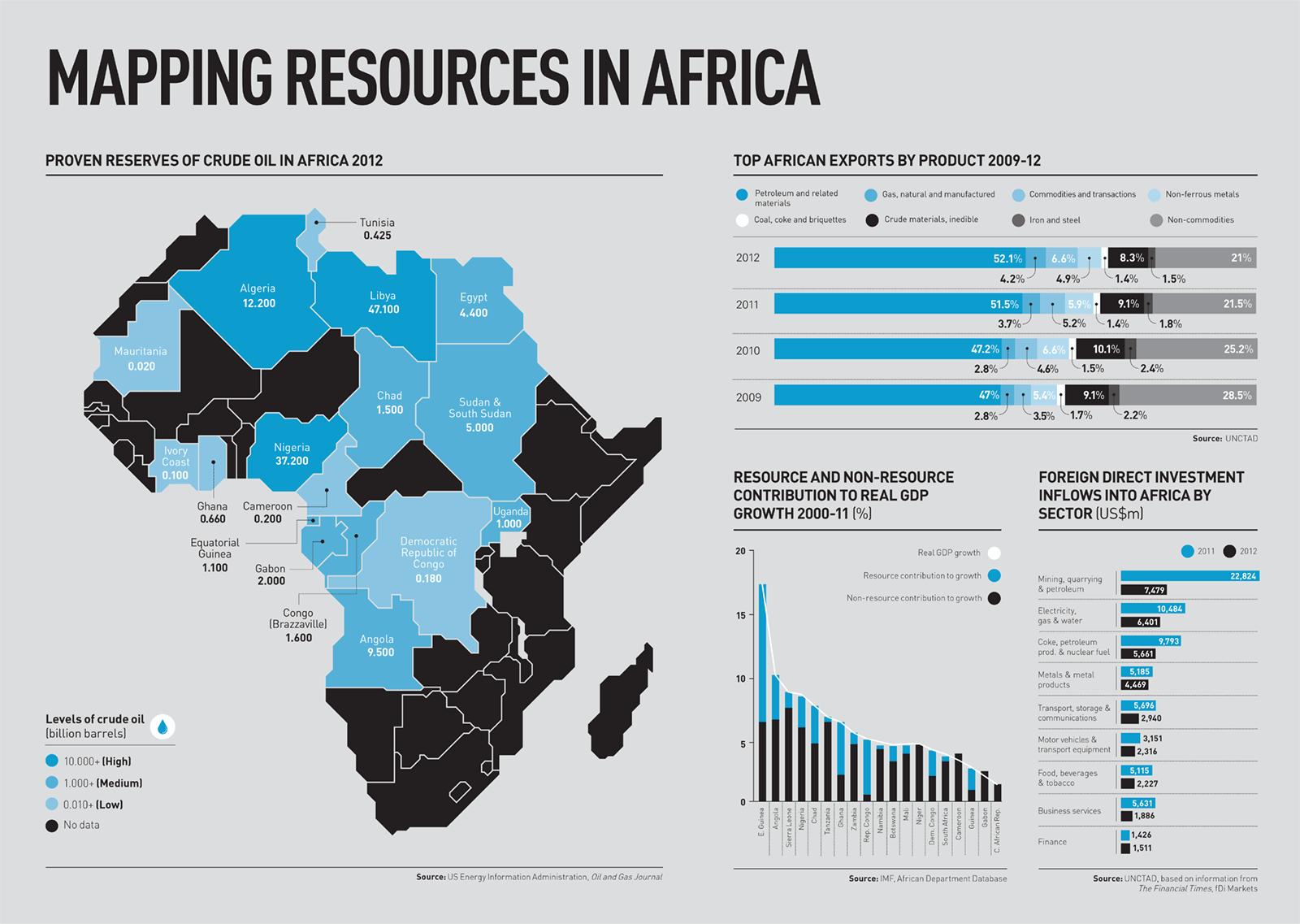 africa  u2013 from petrodollars to progress