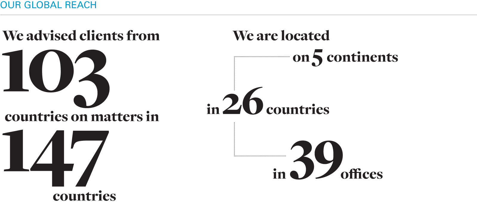 We advised clients from 103 countries on matters in 147 countries