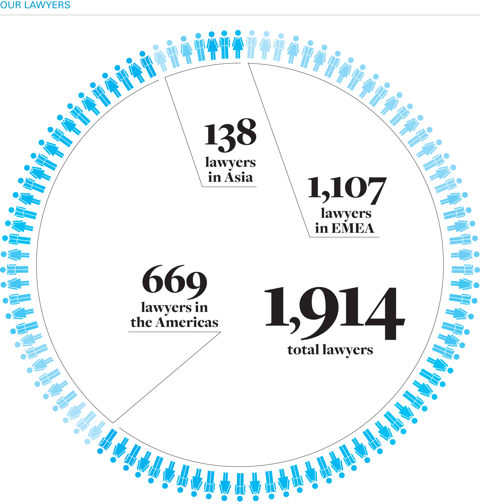 1,914 lawyers: 669 in Americas, 1,107 in EMEA, 138 in Asia