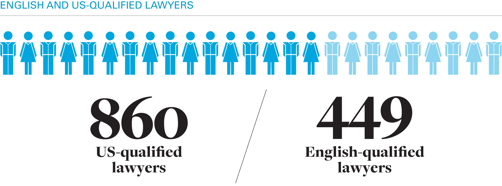 860 US-qualified lawyers & 449 English-qualified lawyers