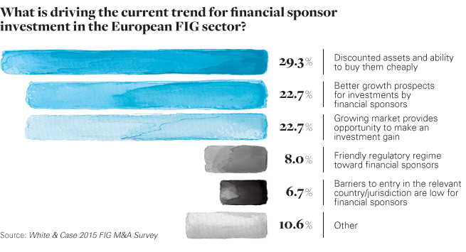 chart: What is driving the trend for financial sponsor investment in Europe FIG sector