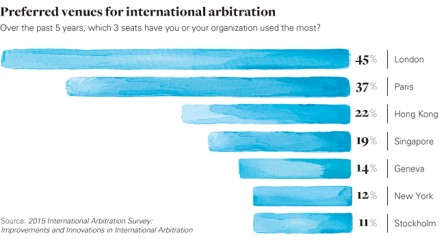 Chart: preferred venues for international arbitration