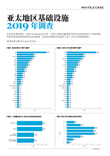 Full survey in ChineseAsia- Pacific Infrastructure 2019 Survey in Chinese