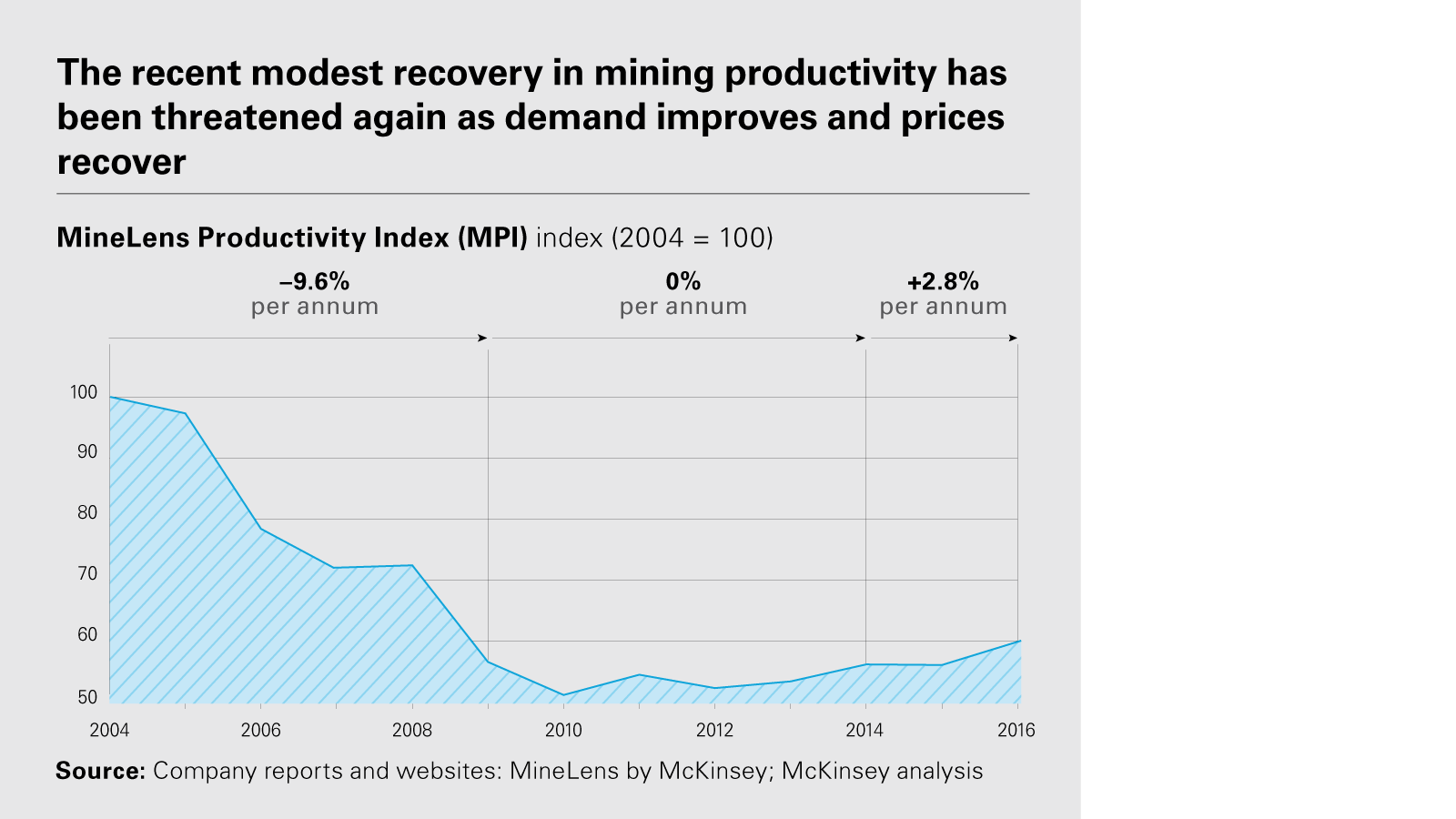 Digitalising the mining & metals global supply chain: Rise of