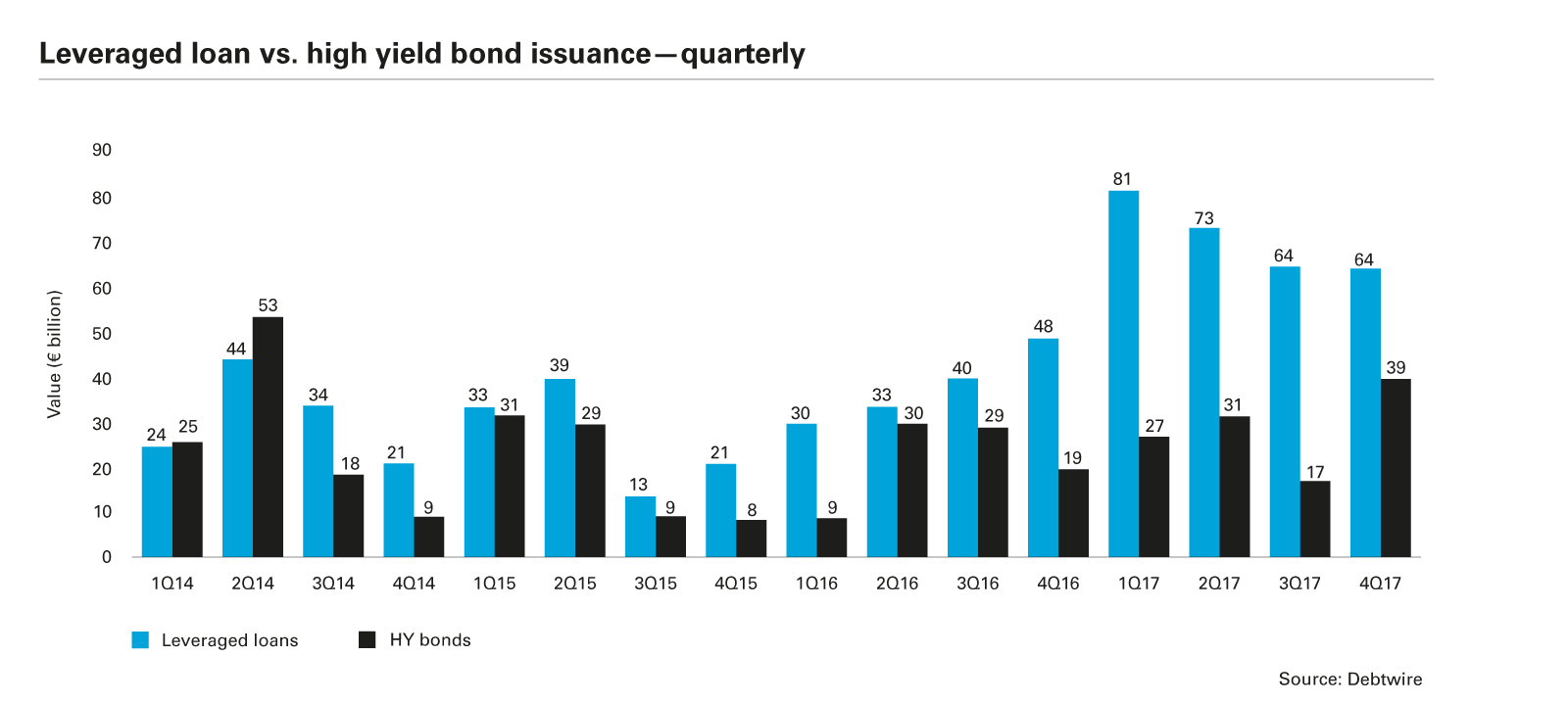 Leveraged loan vs. high yield bond issuance—quarterly