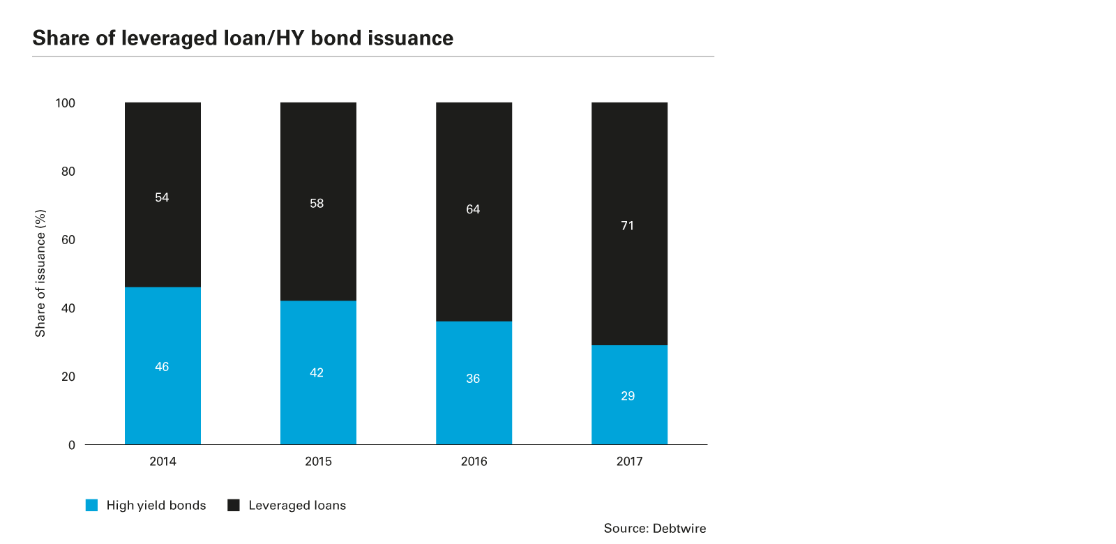 Share of leveraged loan/HY bond issuance