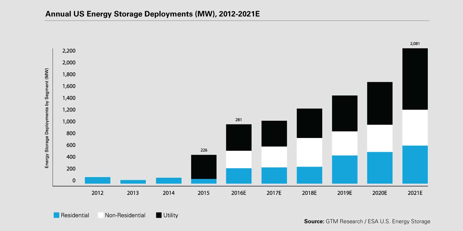 Electric energy storage: preparing for the revolution   White & Case LLP