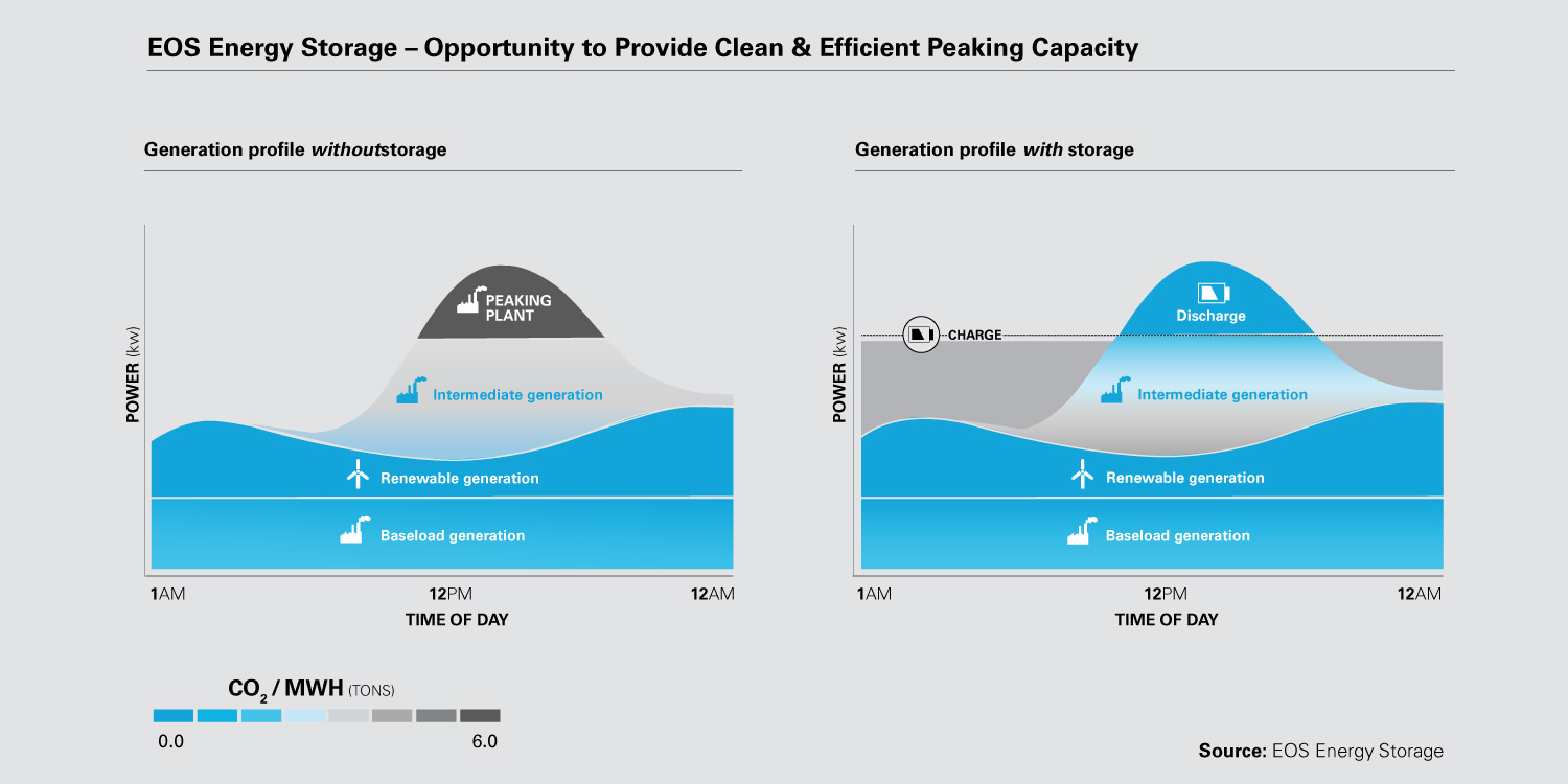Electric Energy Storage Preparing For The Revolution