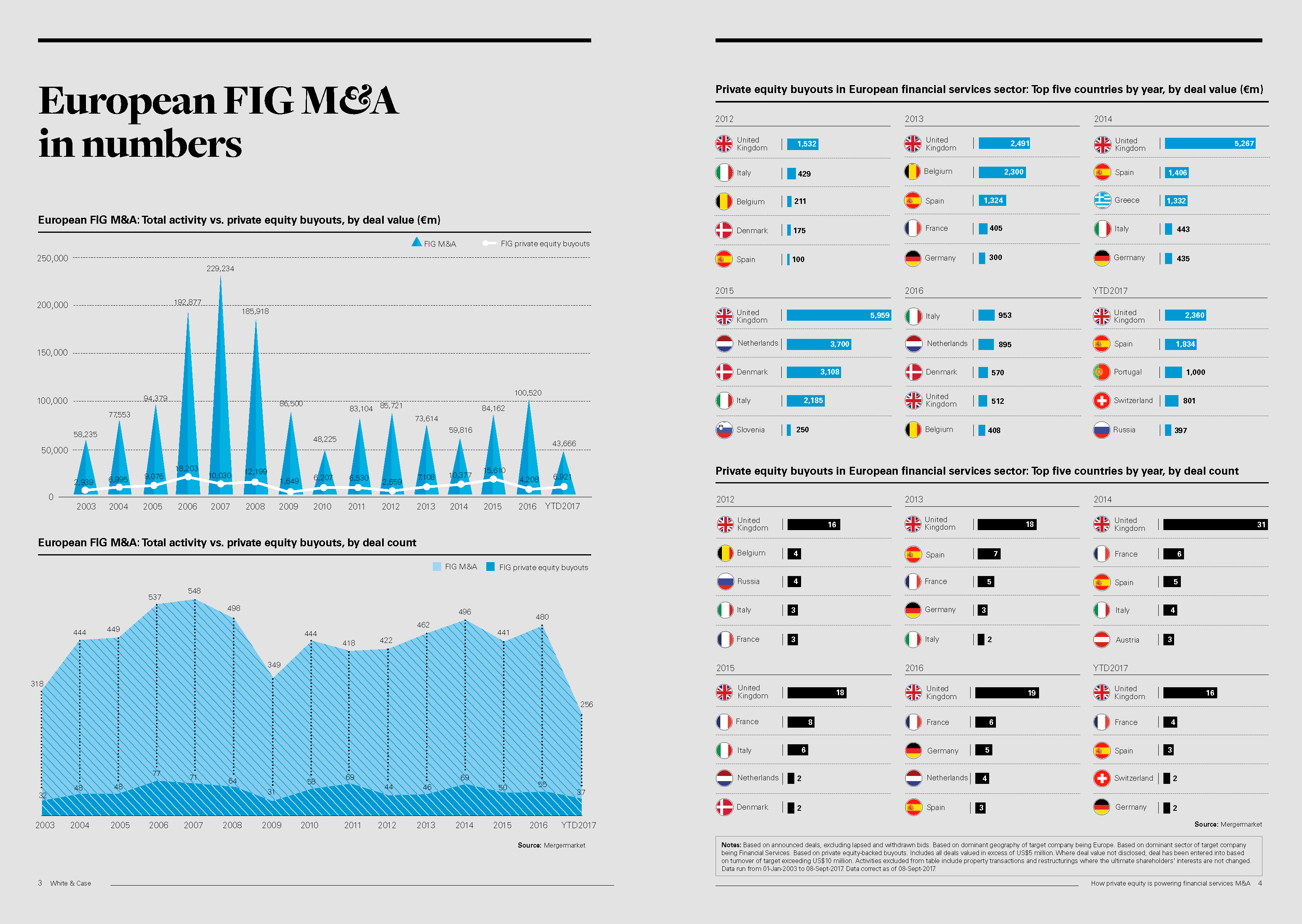 How private equity is powering financial services M&A