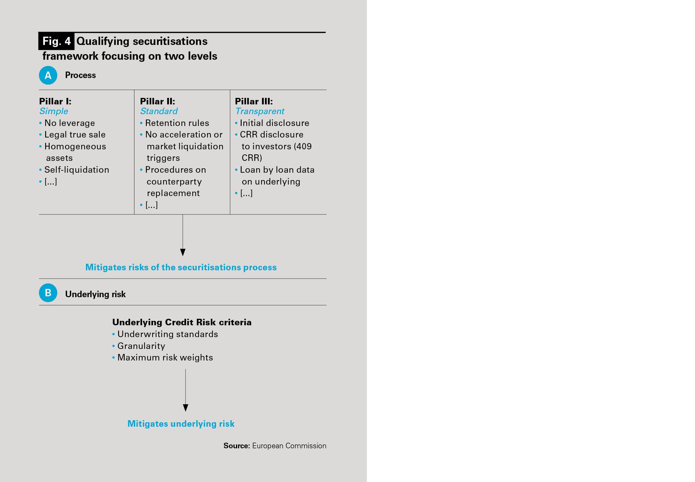 Self-liquidating financial asset services