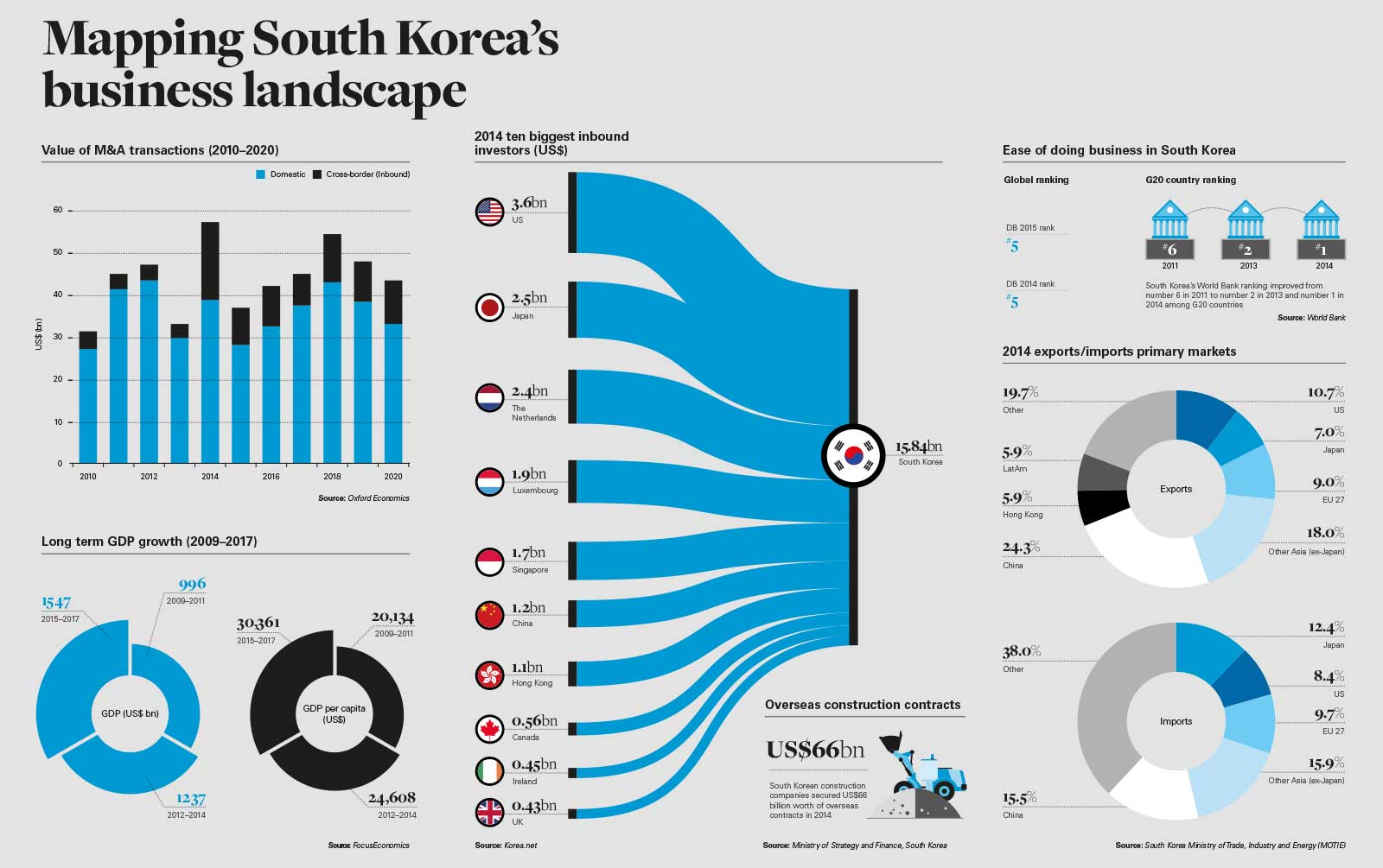 business in south korea Why set up business in south korea south korea (officially known as republic of korea) is a sovereign state in east asia as a country nestled between japan and china, south korea is quite well-known of its rapidly growing prosperous economy.