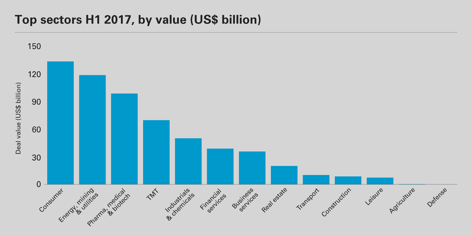 Top sectors H1 2017, by value