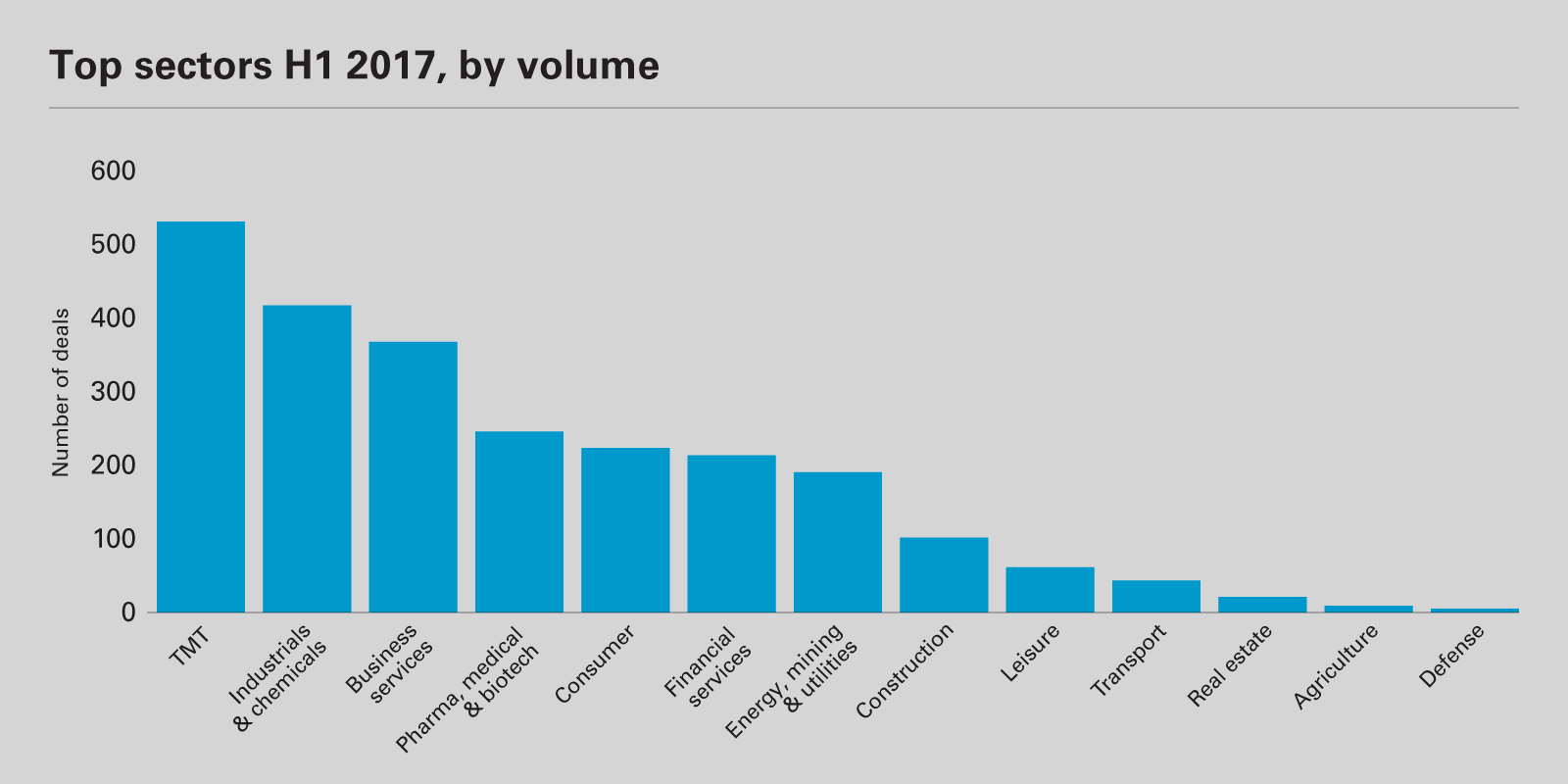 Top sectors H1 2017, by volume