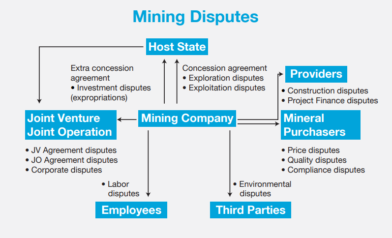 Dispute Resolution In Africa Mining Assets Exploring The