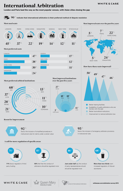 QMUL 2015 International Arbitration Survey - Infographic Summary